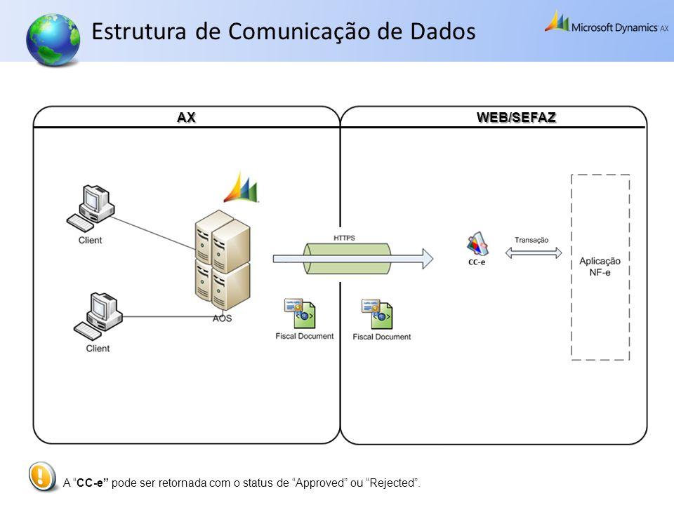 Estrutura de Comunicação de Dados AXWEB/SEFAZ A CC-e pode ser retornada com o status de Approved ou Rejected.