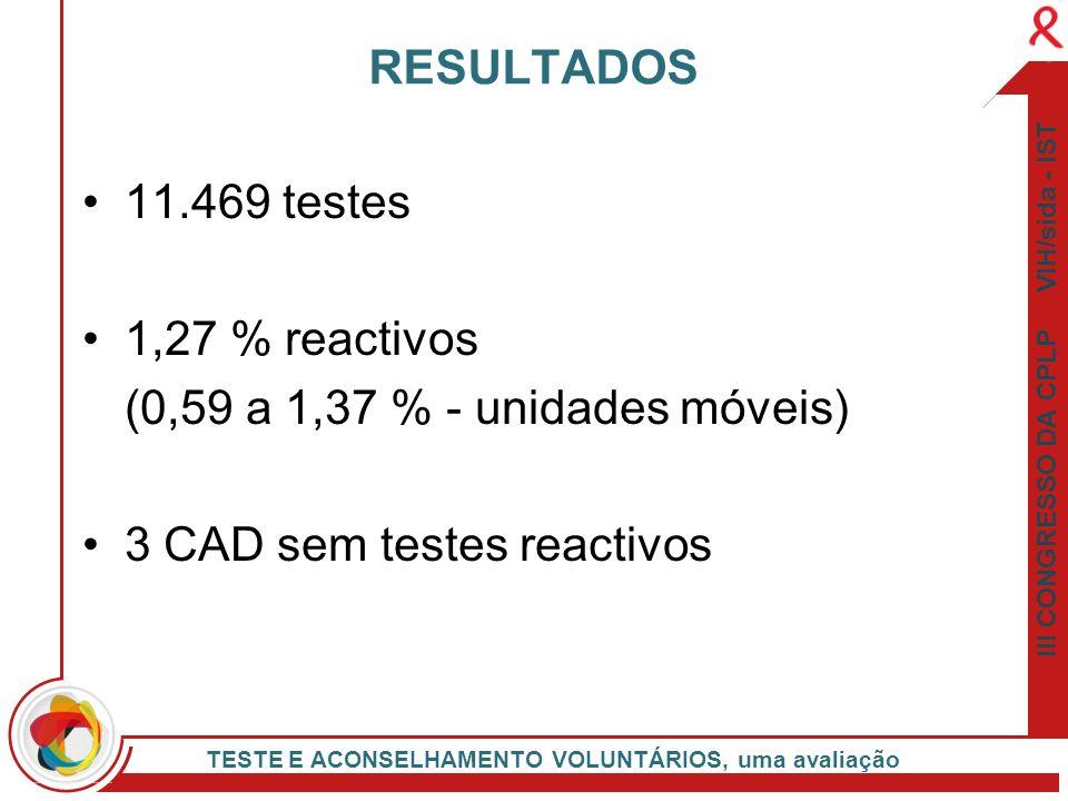 III CONGRESSO DA CPLP VIH/sida - IST TESTE E ACONSELHAMENTO VOLUNTÁRIOS, uma avaliação 11.469 testes 1,27 % reactivos (0,59 a 1,37 % - unidades móveis