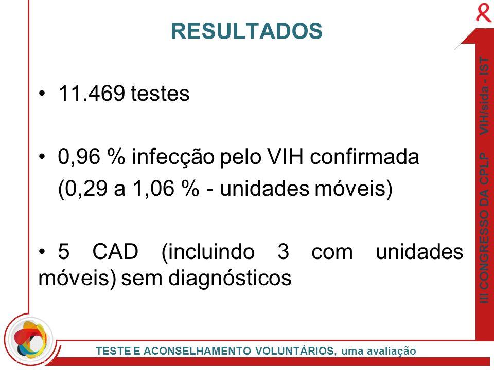 III CONGRESSO DA CPLP VIH/sida - IST TESTE E ACONSELHAMENTO VOLUNTÁRIOS, uma avaliação 11.469 testes 0,96 % infecção pelo VIH confirmada (0,29 a 1,06