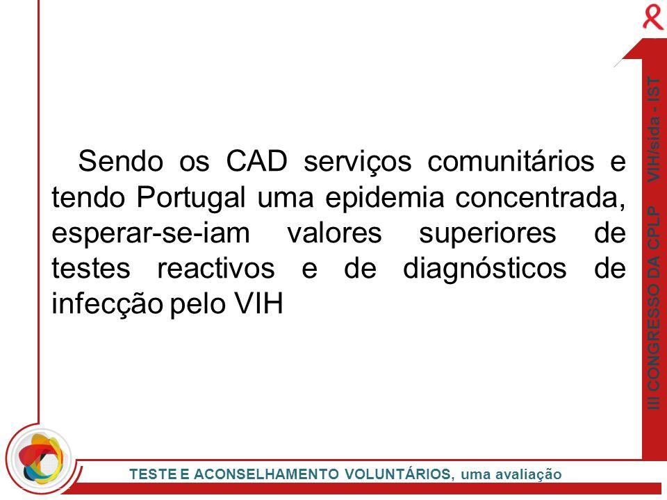 III CONGRESSO DA CPLP VIH/sida - IST TESTE E ACONSELHAMENTO VOLUNTÁRIOS, uma avaliação Sendo os CAD serviços comunitários e tendo Portugal uma epidemi