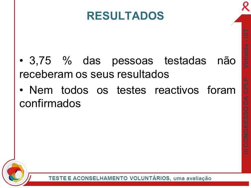 III CONGRESSO DA CPLP VIH/sida - IST TESTE E ACONSELHAMENTO VOLUNTÁRIOS, uma avaliação 3,75 % das pessoas testadas não receberam os seus resultados Ne