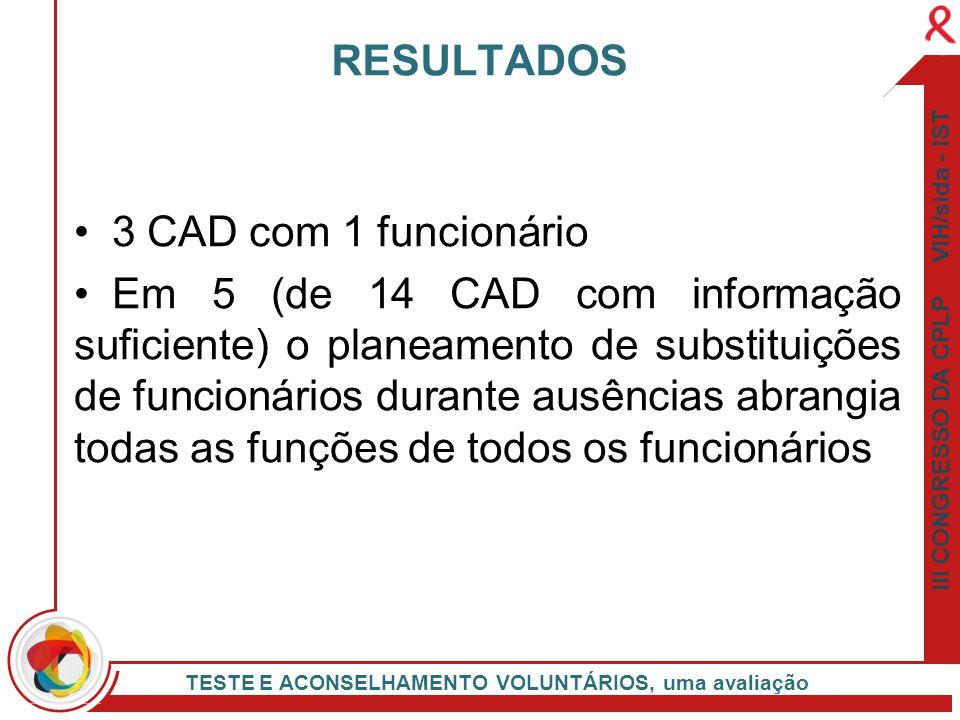 III CONGRESSO DA CPLP VIH/sida - IST TESTE E ACONSELHAMENTO VOLUNTÁRIOS, uma avaliação 3 CAD com 1 funcionário Em 5 (de 14 CAD com informação suficien