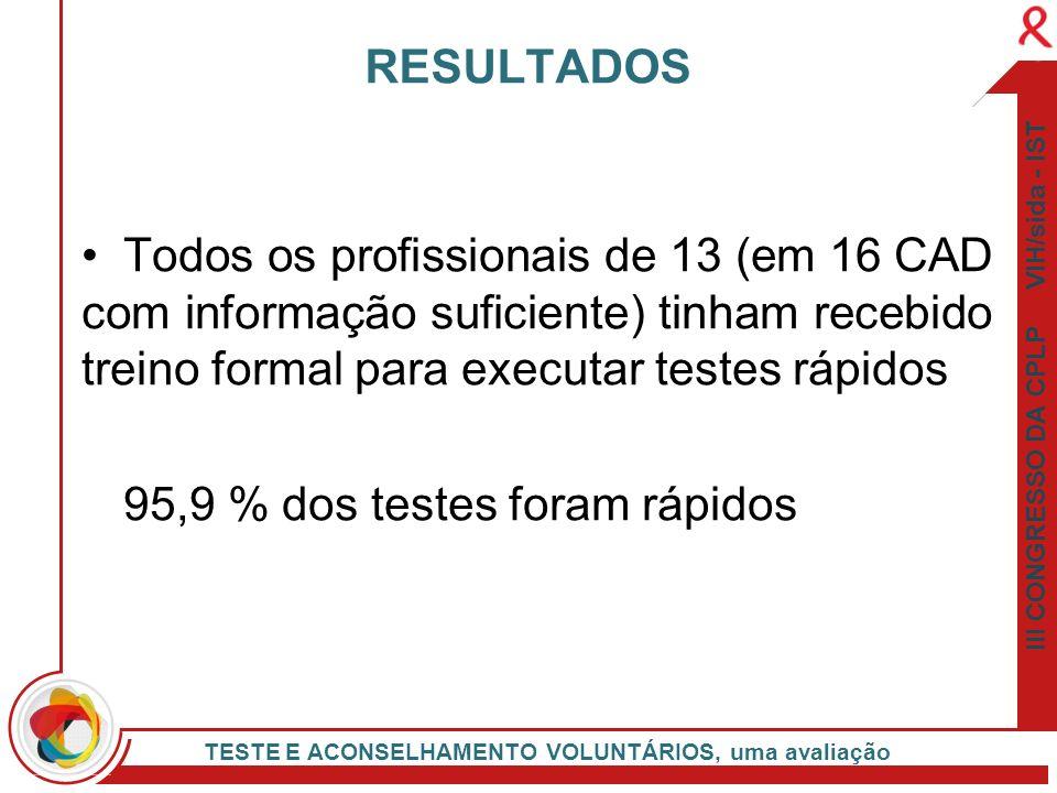 III CONGRESSO DA CPLP VIH/sida - IST TESTE E ACONSELHAMENTO VOLUNTÁRIOS, uma avaliação Todos os profissionais de 13 (em 16 CAD com informação suficien