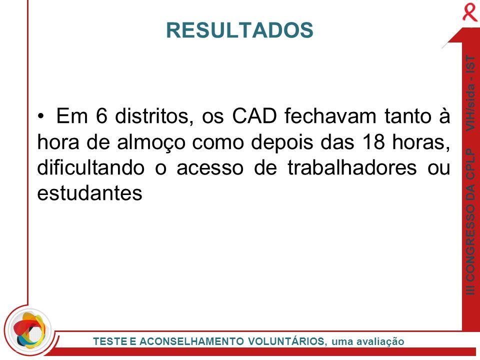 III CONGRESSO DA CPLP VIH/sida - IST TESTE E ACONSELHAMENTO VOLUNTÁRIOS, uma avaliação Em 6 distritos, os CAD fechavam tanto à hora de almoço como dep