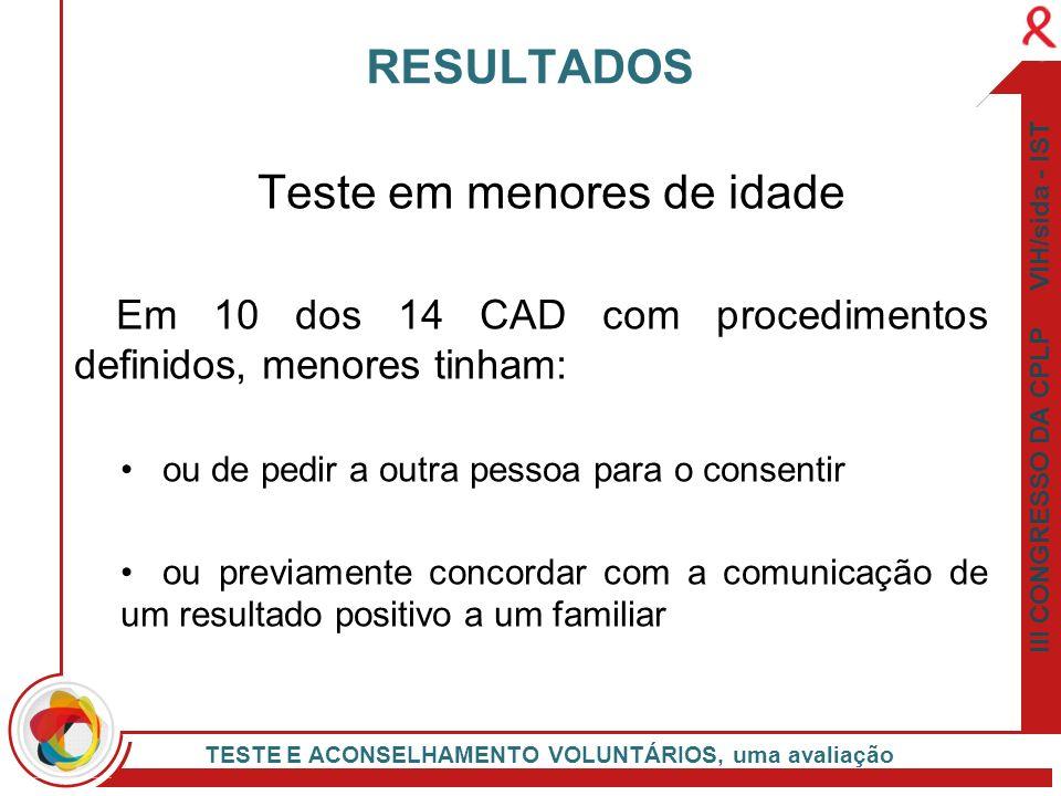 III CONGRESSO DA CPLP VIH/sida - IST TESTE E ACONSELHAMENTO VOLUNTÁRIOS, uma avaliação Teste em menores de idade Em 10 dos 14 CAD com procedimentos de