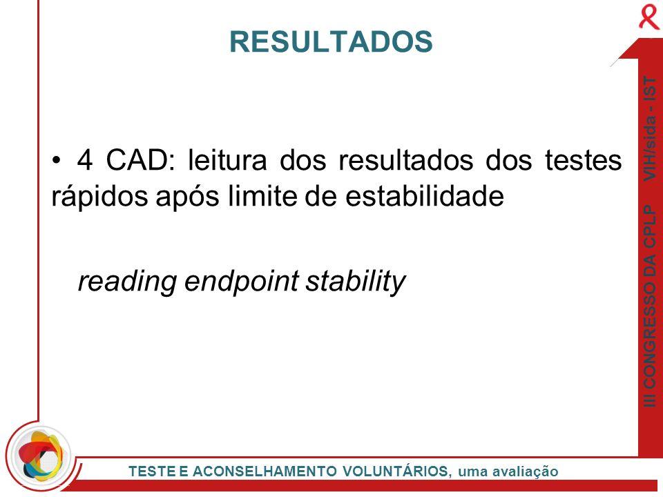 III CONGRESSO DA CPLP VIH/sida - IST TESTE E ACONSELHAMENTO VOLUNTÁRIOS, uma avaliação 4 CAD: leitura dos resultados dos testes rápidos após limite de