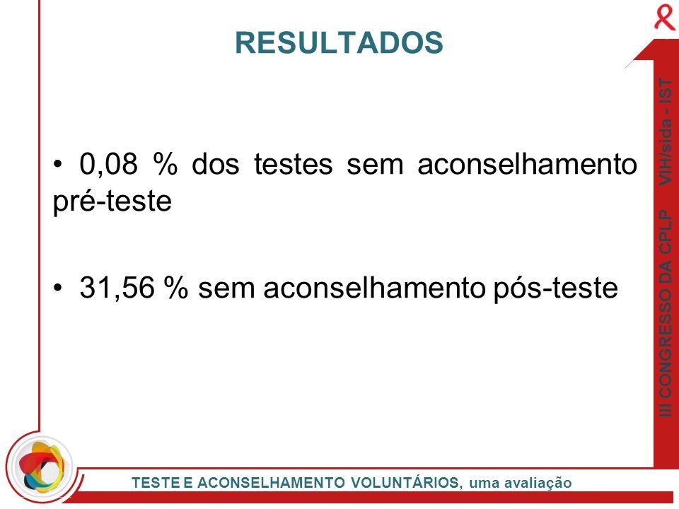 III CONGRESSO DA CPLP VIH/sida - IST TESTE E ACONSELHAMENTO VOLUNTÁRIOS, uma avaliação 0,08 % dos testes sem aconselhamento pré-teste 31,56 % sem acon