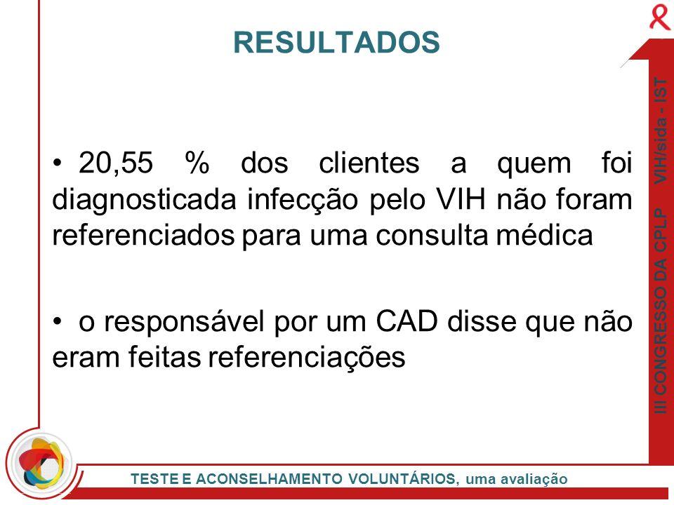 III CONGRESSO DA CPLP VIH/sida - IST TESTE E ACONSELHAMENTO VOLUNTÁRIOS, uma avaliação 20,55 % dos clientes a quem foi diagnosticada infecção pelo VIH
