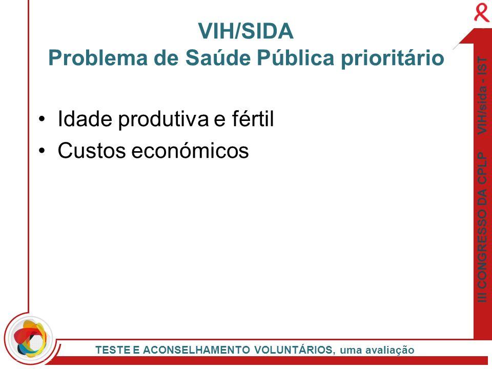 III CONGRESSO DA CPLP VIH/sida - IST TESTE E ACONSELHAMENTO VOLUNTÁRIOS, uma avaliação Idade produtiva e fértil Custos económicos VIH/SIDA Problema de