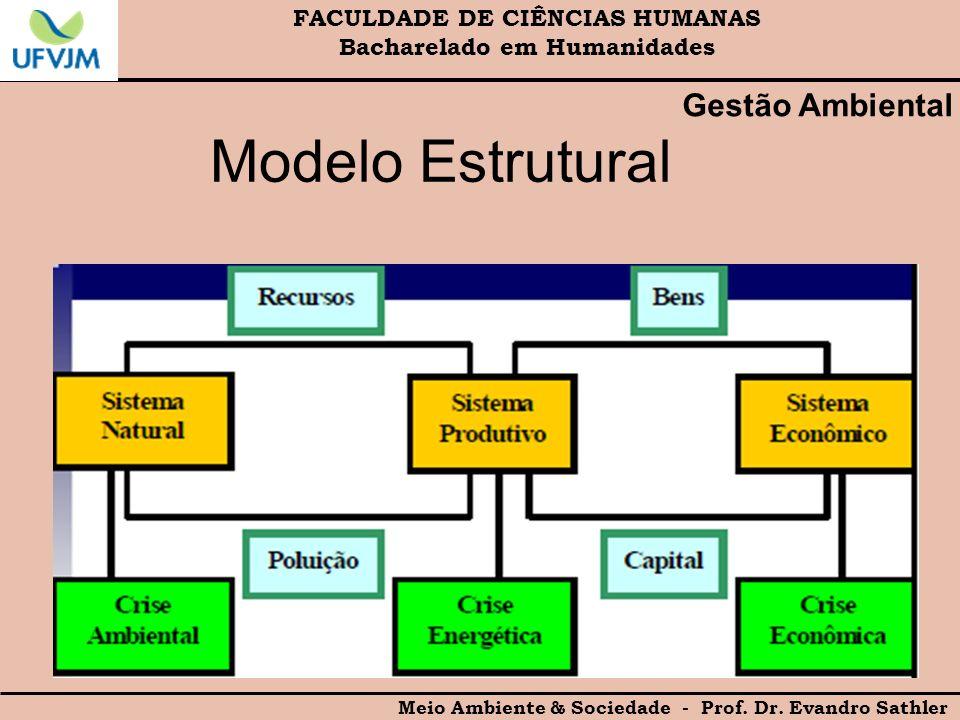 FACULDADE DE CIÊNCIAS HUMANAS Bacharelado em Humanidades Meio Ambiente & Sociedade - Prof. Dr. Evandro Sathler Gestão Ambiental Modelo Estrutural