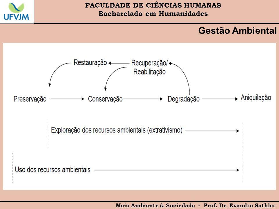 FACULDADE DE CIÊNCIAS HUMANAS Bacharelado em Humanidades Meio Ambiente & Sociedade - Prof. Dr. Evandro Sathler Gestão Ambiental