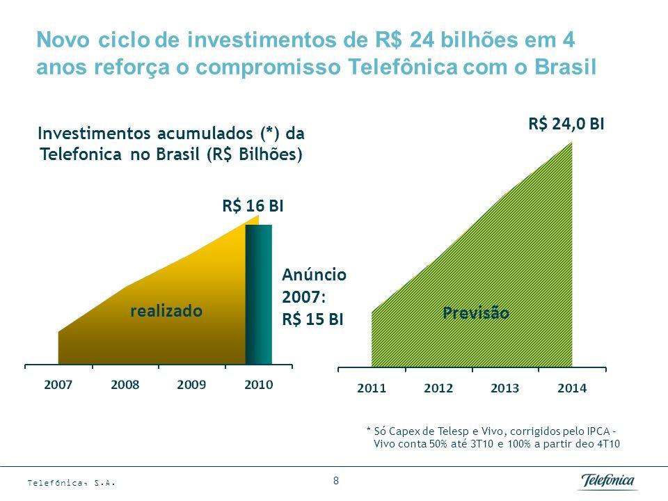Telefónica, S.A. 8 Investimentos acumulados (*) da Telefonica no Brasil (R$ Bilhões) R$ 16 BI realizado Anúncio 2007: R$ 15 BI R$ 24,0 BI Previsão * S