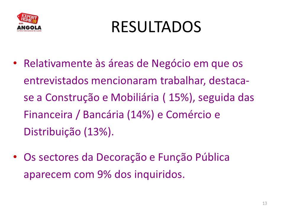 13 RESULTADOS Relativamente às áreas de Negócio em que os entrevistados mencionaram trabalhar, destaca- se a Construção e Mobiliária ( 15%), seguida d