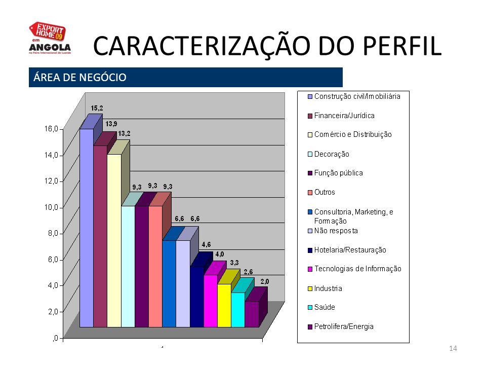 14 CARACTERIZAÇÃO DO PERFIL ÁREA DE NEGÓCIO
