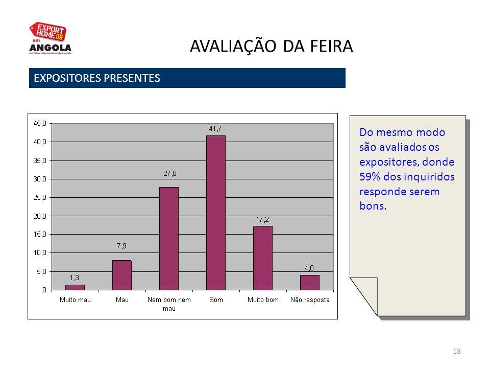 18 AVALIAÇÃO DA FEIRA EXPOSITORES PRESENTES Do mesmo modo são avaliados os expositores, donde 59% dos inquiridos responde serem bons.