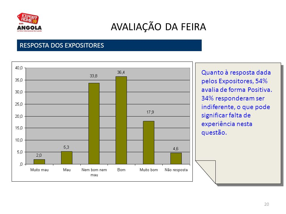 20 AVALIAÇÃO DA FEIRA RESPOSTA DOS EXPOSITORES Quanto à resposta dada pelos Expositores, 54% avalia de forma Positiva. 34% responderam ser indiferente