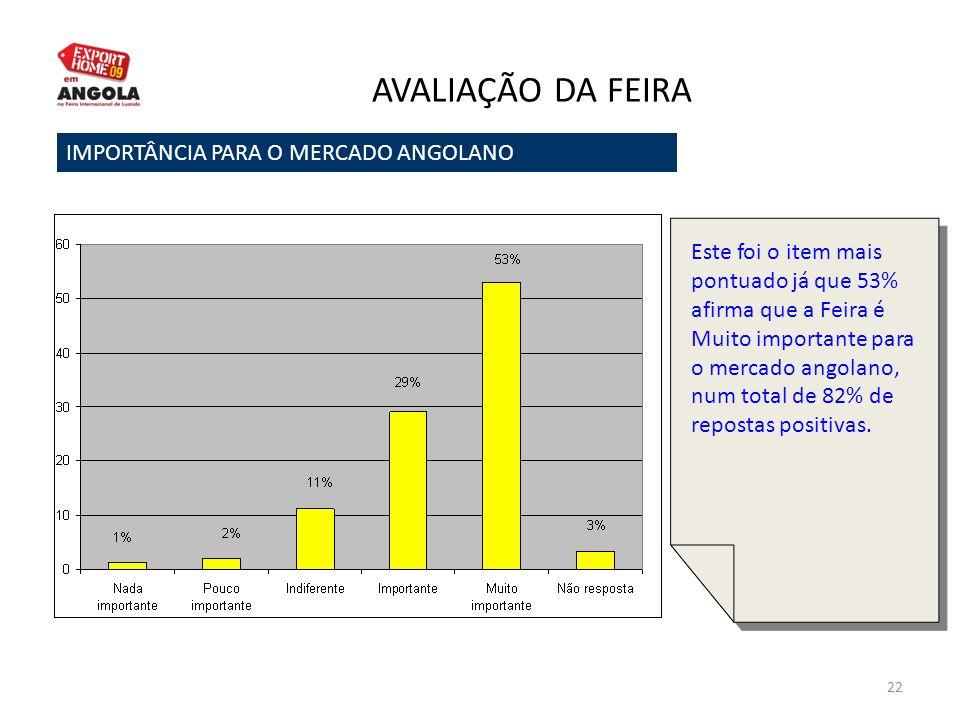 22 AVALIAÇÃO DA FEIRA IMPORTÂNCIA PARA O MERCADO ANGOLANO Este foi o item mais pontuado já que 53% afirma que a Feira é Muito importante para o mercad
