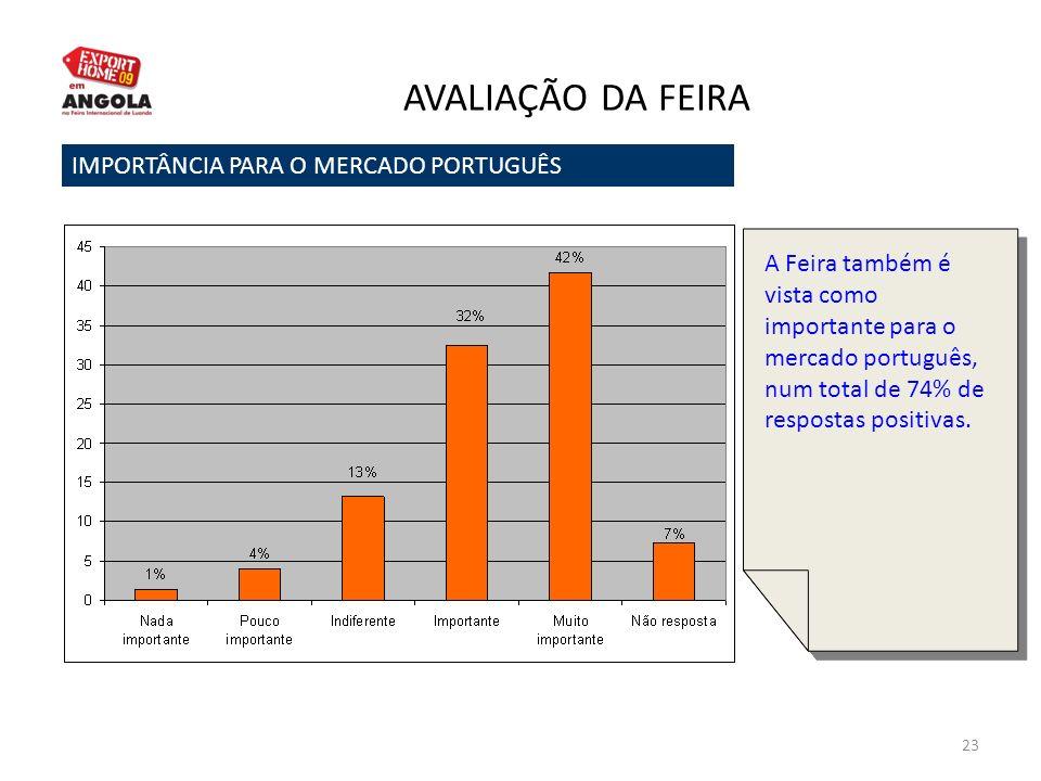 23 AVALIAÇÃO DA FEIRA IMPORTÂNCIA PARA O MERCADO PORTUGUÊS A Feira também é vista como importante para o mercado português, num total de 74% de respos