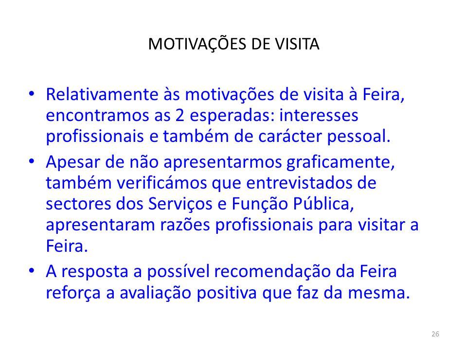 26 MOTIVAÇÕES DE VISITA Relativamente às motivações de visita à Feira, encontramos as 2 esperadas: interesses profissionais e também de carácter pesso