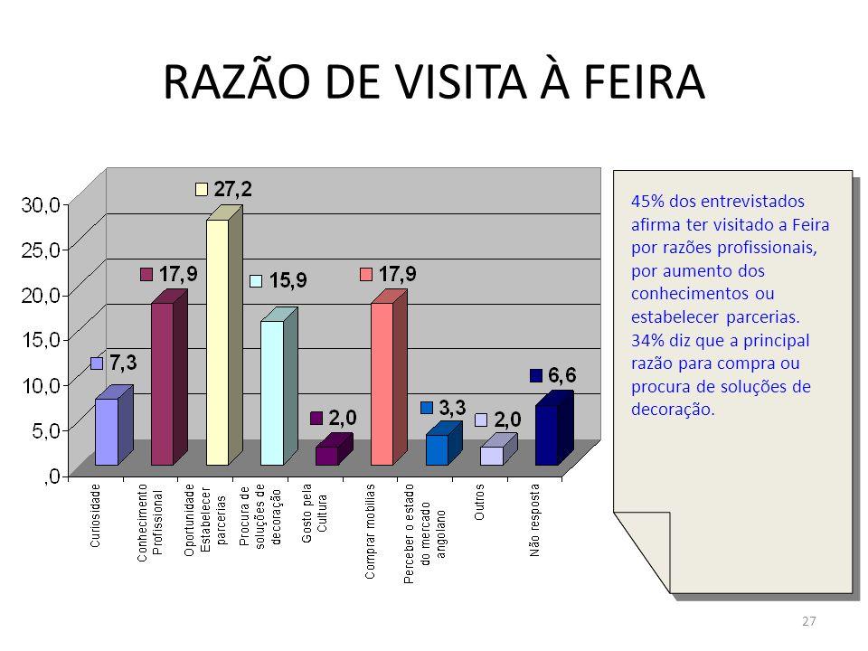 27 RAZÃO DE VISITA À FEIRA 45% dos entrevistados afirma ter visitado a Feira por razões profissionais, por aumento dos conhecimentos ou estabelecer pa