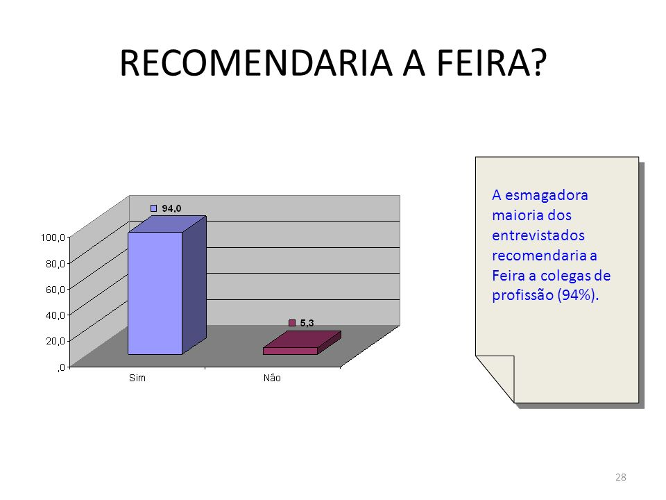 28 RECOMENDARIA A FEIRA? A esmagadora maioria dos entrevistados recomendaria a Feira a colegas de profissão (94%).