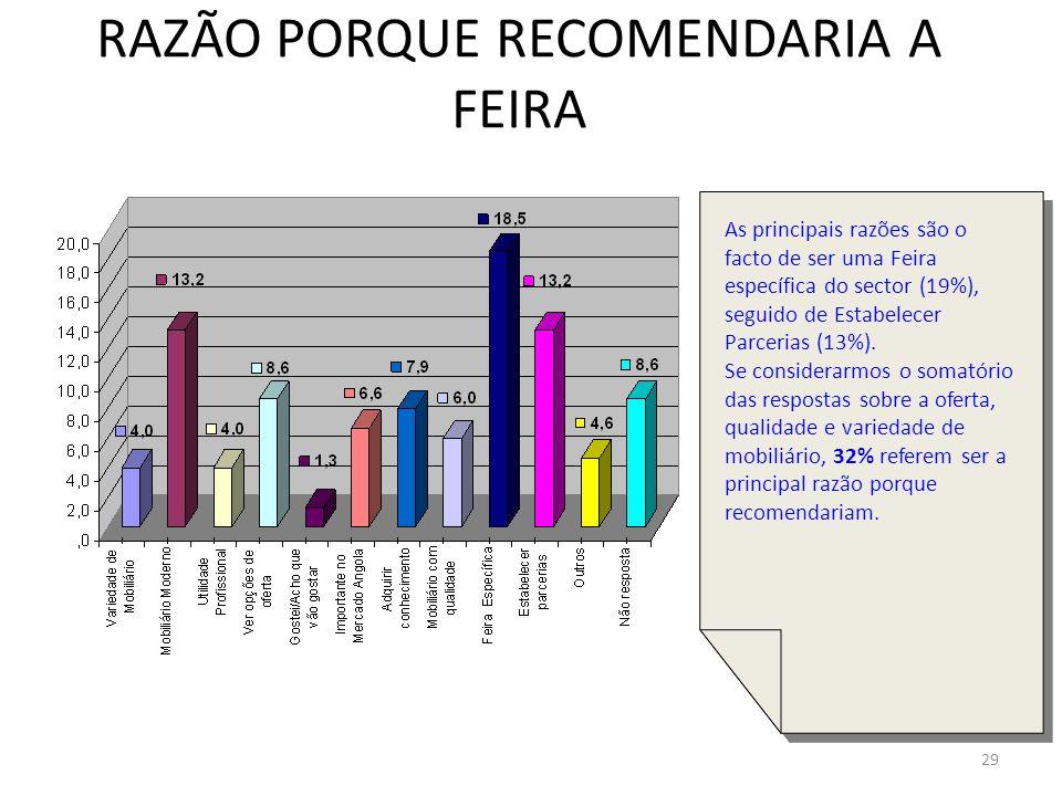 29 RAZÃO PORQUE RECOMENDARIA A FEIRA As principais razões são o facto de ser uma Feira específica do sector (19%), seguido de Estabelecer Parcerias (1