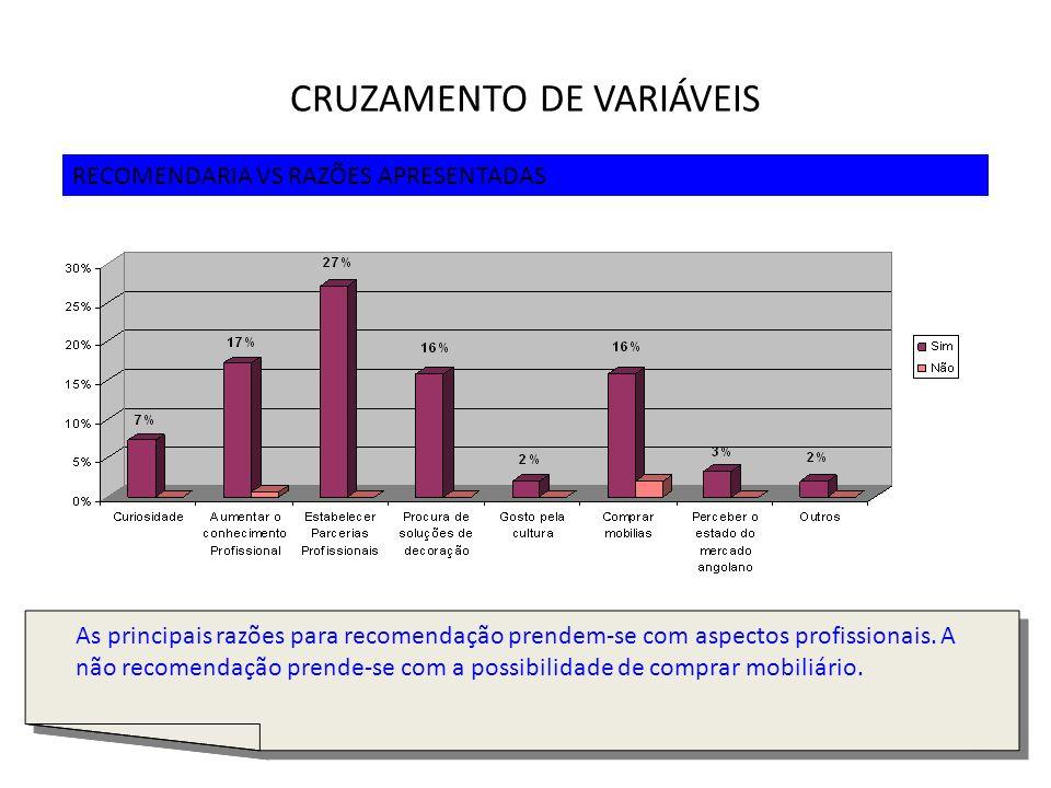 31 CRUZAMENTO DE VARIÁVEIS RECOMENDARIA VS RAZÕES APRESENTADAS As principais razões para recomendação prendem-se com aspectos profissionais. A não rec