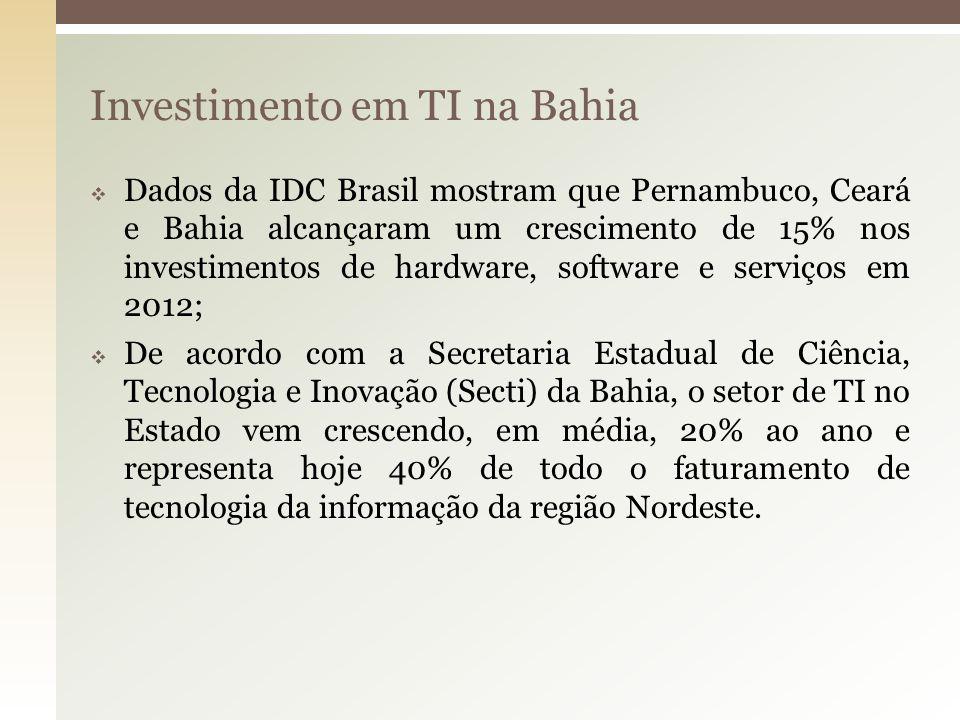 Investimento em TI na Bahia Dados da IDC Brasil mostram que Pernambuco, Ceará e Bahia alcançaram um crescimento de 15% nos investimentos de hardware,