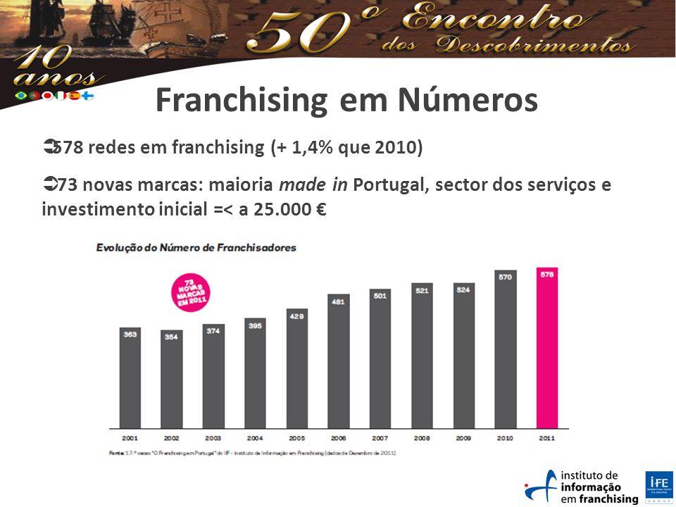 Franchising em Números 578 redes em franchising (+ 1,4% que 2010) 73 novas marcas: maioria made in Portugal, sector dos serviços e investimento inicial =< a 25.000
