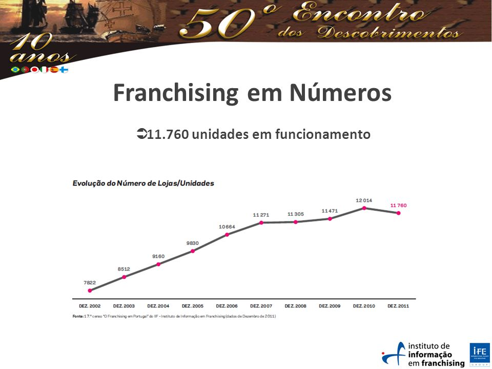 Franchising em Números 11.760 unidades em funcionamento