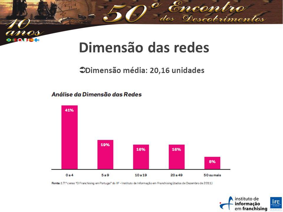 Dimensão das redes Dimensão média: 20,16 unidades