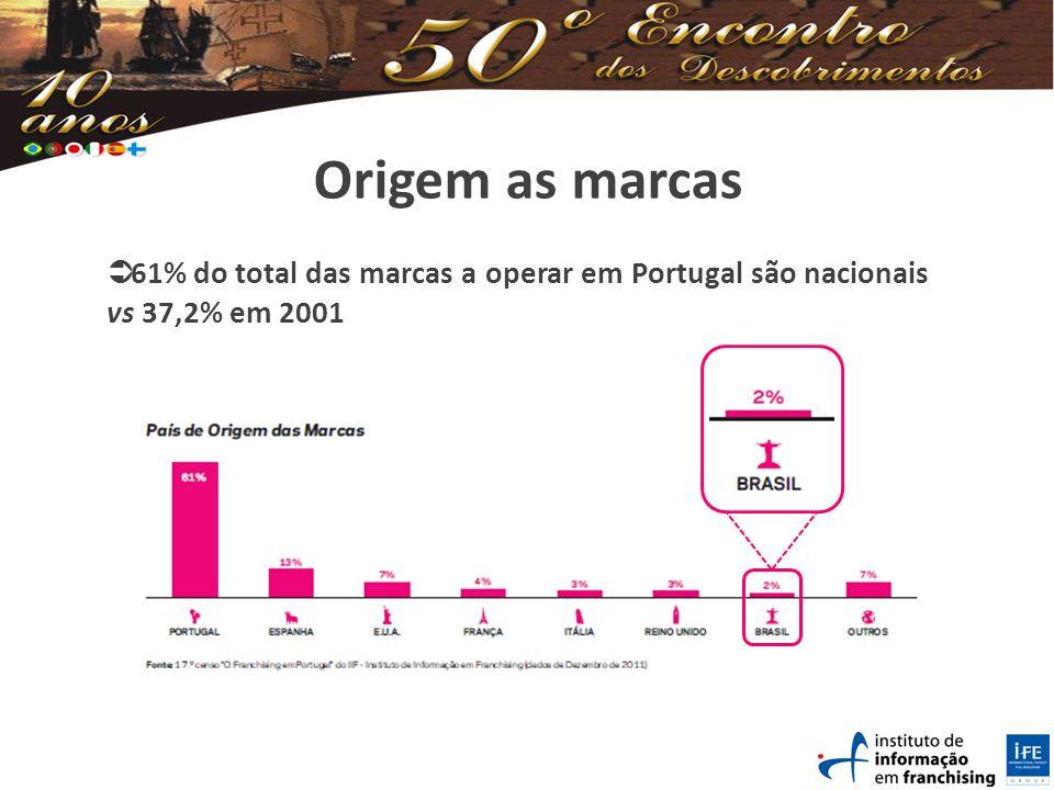 Origem as marcas 61% do total das marcas a operar em Portugal são nacionais vs 37,2% em 2001