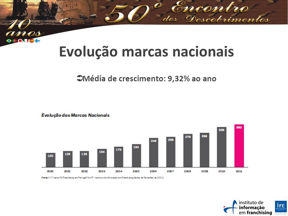 Evolução marcas nacionais Média de crescimento: 9,32% ao ano
