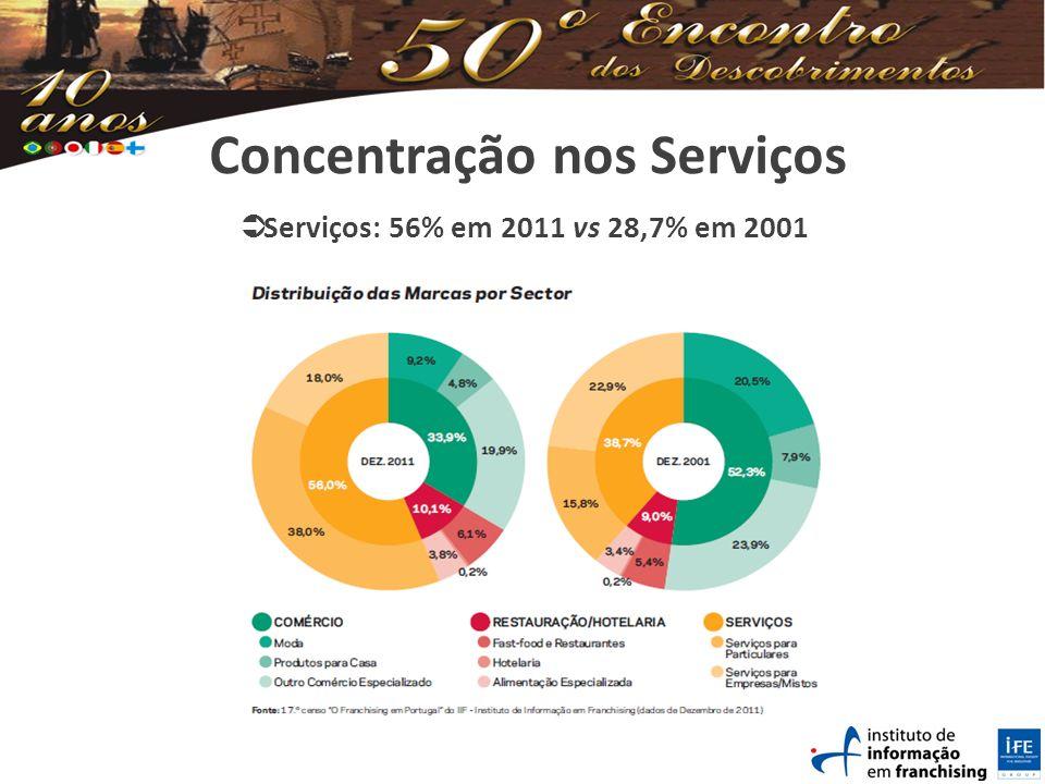 Concentração nos Serviços Serviços: 56% em 2011 vs 28,7% em 2001