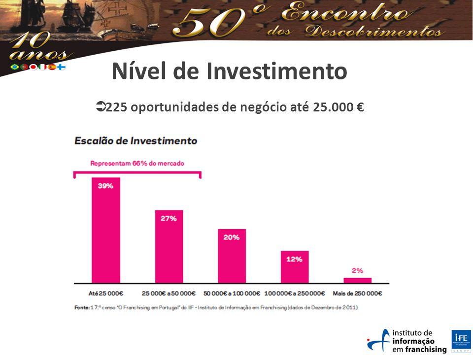 Nível de Investimento 225 oportunidades de negócio até 25.000