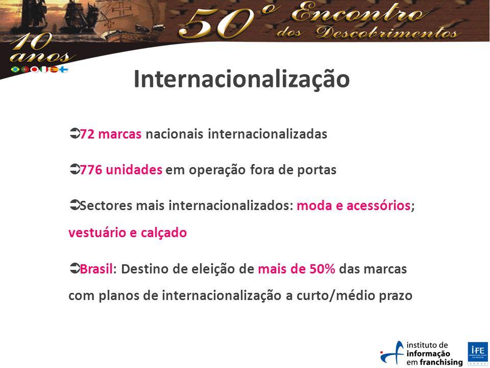 Internacionalização 72 marcas nacionais internacionalizadas 776 unidades em operação fora de portas Sectores mais internacionalizados: moda e acessórios; vestuário e calçado Brasil: Destino de eleição de mais de 50% das marcas com planos de internacionalização a curto/médio prazo