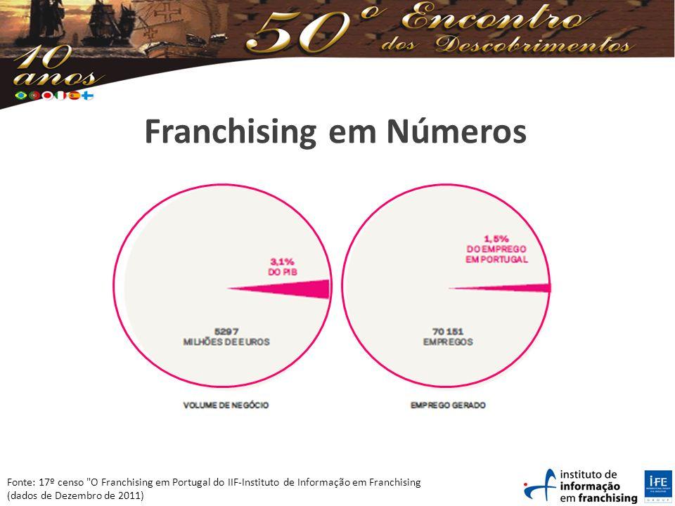 Franchising em Números Fonte: 17º censo O Franchising em Portugal do IIF-Instituto de Informação em Franchising (dados de Dezembro de 2011)