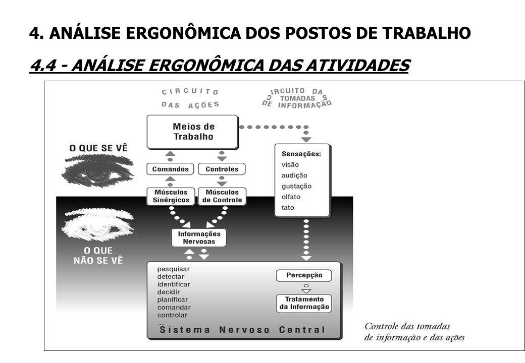 3A parte observável da atividade (sensório-motora) pode ser evidenciada pelo conjunto de ações de trabalho que caracteriza os modos operativos; 3A par