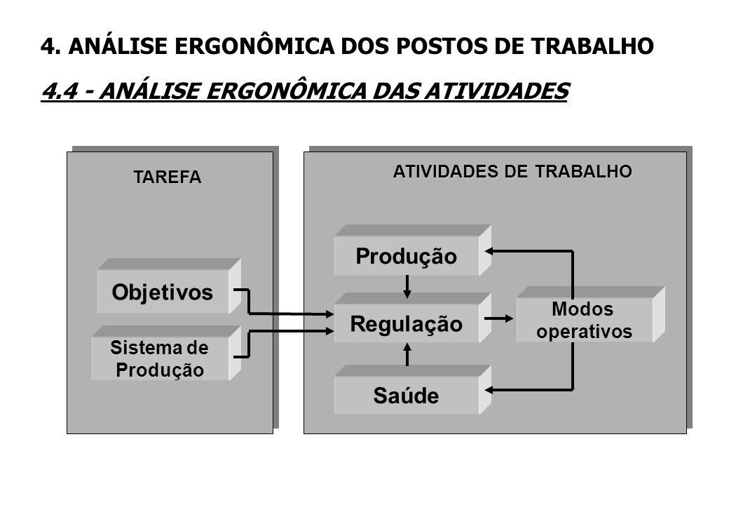 4. ANÁLISE ERGONÔMICA DOS POSTOS DE TRABALHO 4.4 - ANÁLISE ERGONÔMICA DAS ATIVIDADES