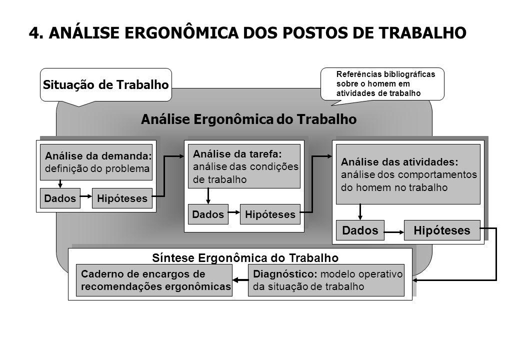 O estudo ergonômico do posto de trabalho comporta três fases: Ê Análise da demanda: é a definição do problema a ser estudado, a partir do ponto de vis