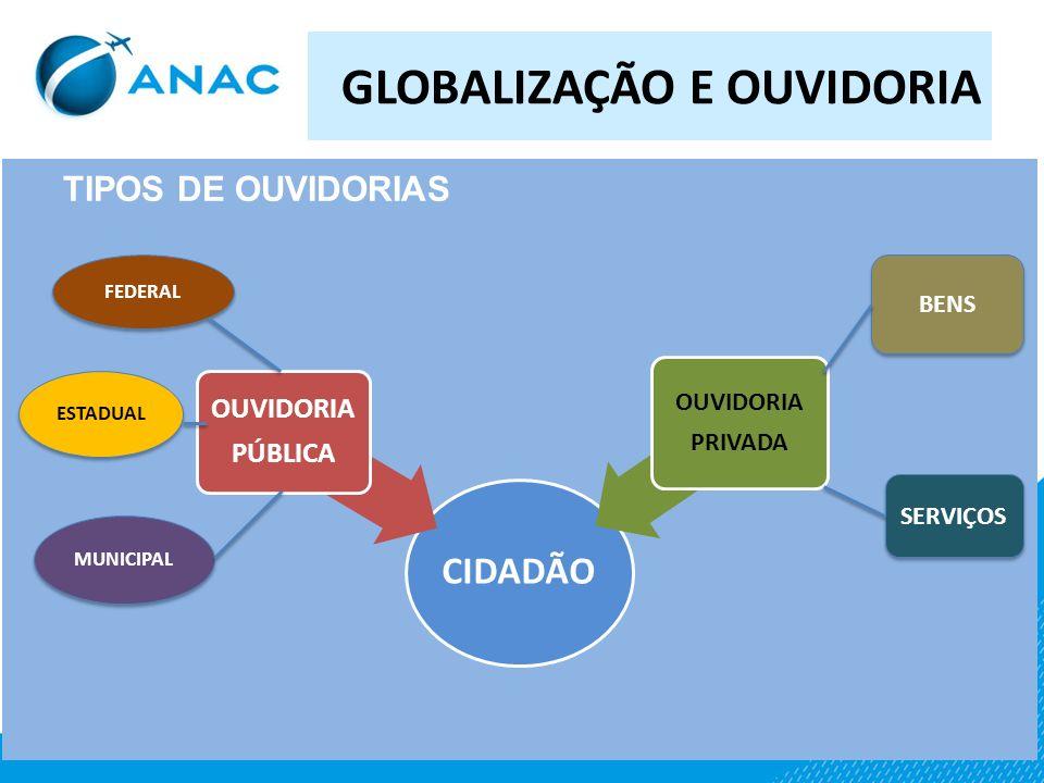 GLOBALIZAÇÃO E OUVIDORIA GLOBALIZAÇÃO OUVIDORIACIDADÃO ONTEM HOJE AMANHÃ ?? DEBATE