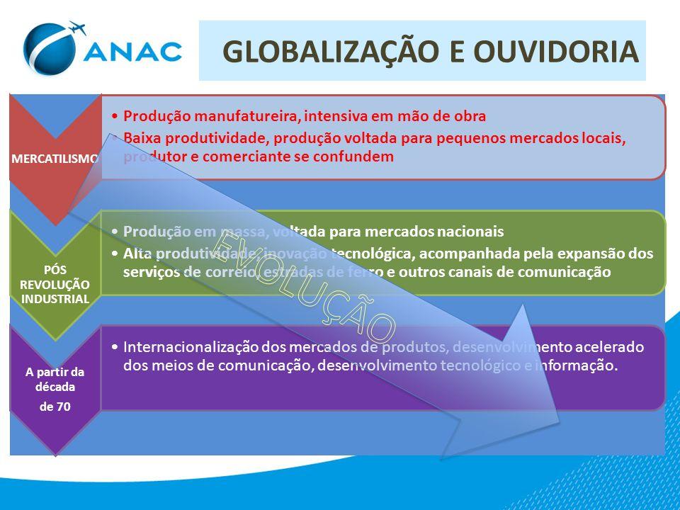 GLOBALIZAÇÃO E OUVIDORIA GLOBALIZAÇÃO Queda das barreiras comerciais Tecnologia de informática Tecnologia de telecomunicações Setor produtivo Mercado consumidor Setor serviços IMPACTO BASE
