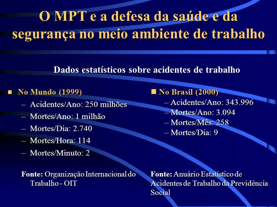 O MPT e a defesa da saúde e da segurança no meio ambiente de trabalho n No Mundo (1999) –Acidentes/Ano: 250 milhões –Mortes/Ano: 1 milhão –Mortes/Dia: