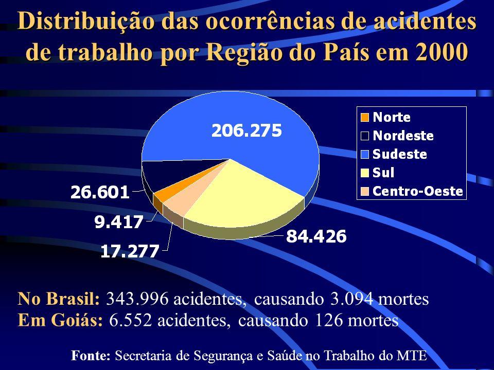 Distribuição das ocorrências de acidentes de trabalho por Região do País em 2000 Fonte: Secretaria de Segurança e Saúde no Trabalho do MTE Em Goiás: 6