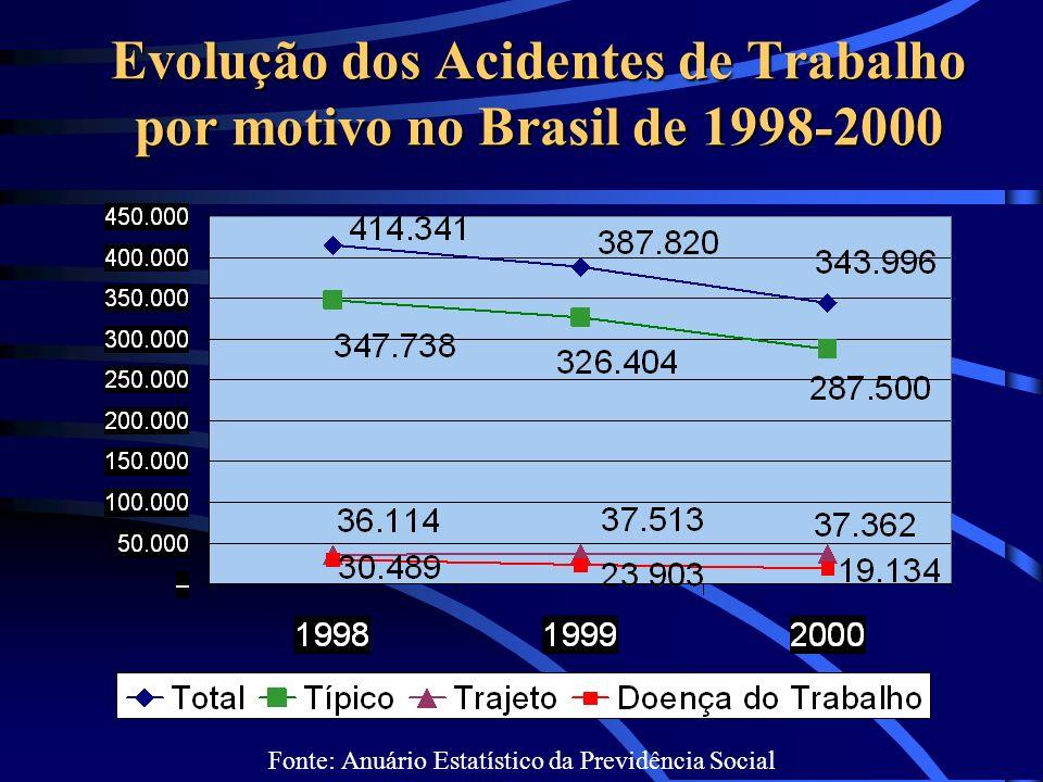 Evolução dos Acidentes de Trabalho por motivo no Brasil de 1998-2000 Fonte: Anuário Estatístico da Previdência Social