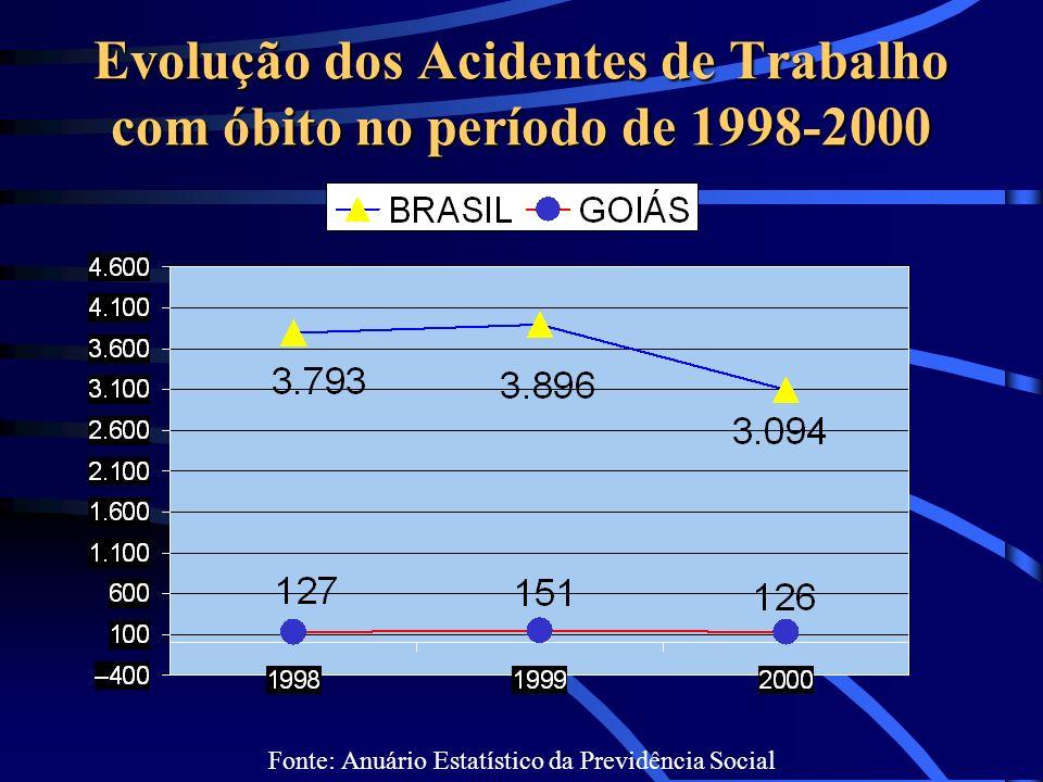 Evolução dos Acidentes de Trabalho com óbito no período de 1998-2000 Fonte: Anuário Estatístico da Previdência Social