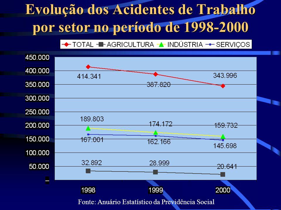 Evolução dos Acidentes de Trabalho por setor no período de 1998-2000 Fonte: Anuário Estatístico da Previdência Social