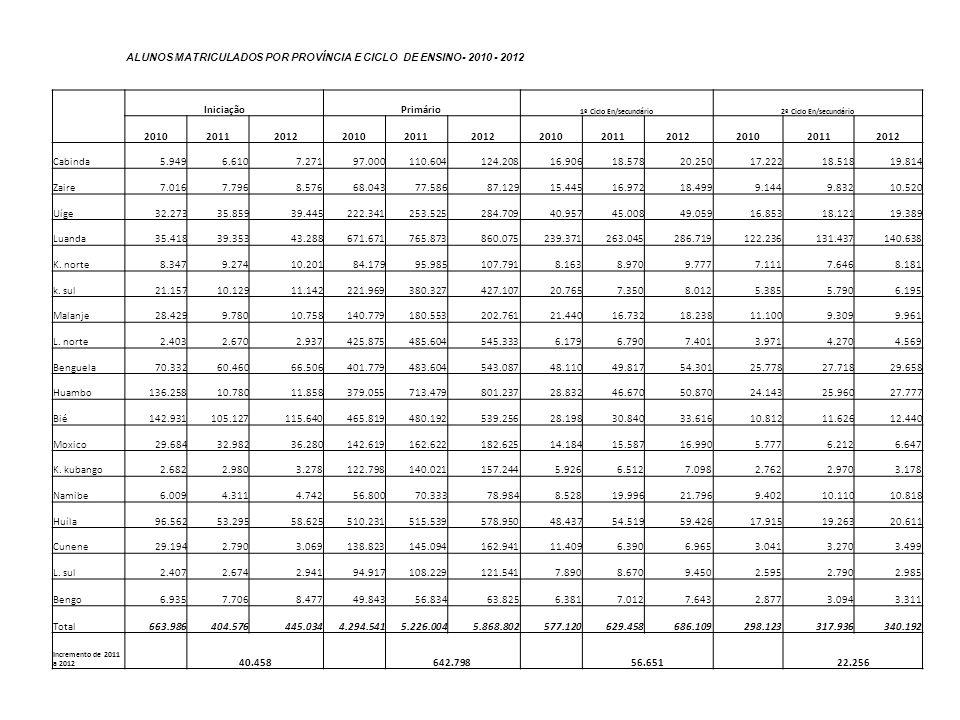 ALUNOS MATRICULADOS POR PROVÍNCIA E CICLO DE ENSINO- 2010 - 2012 IniciaçãoPrimário 1º Ciclo En/secundário2º Ciclo En/secundário 2010201120122010201120