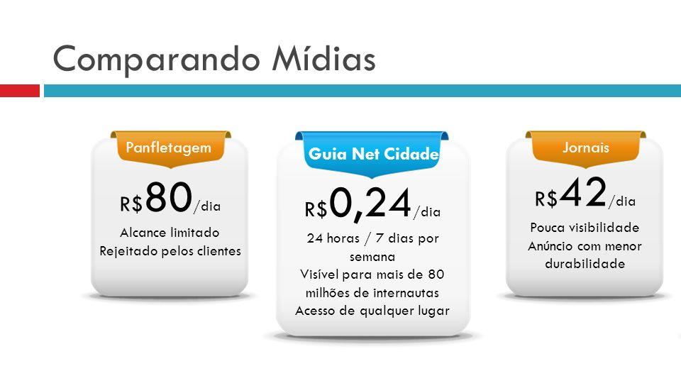 Comparando Mídias PanfletagemJornais Guia Net Cidade R$ 80 /dia Alcance limitado Rejeitado pelos clientes R$ 0,24 /dia 24 horas / 7 dias por semana Vi
