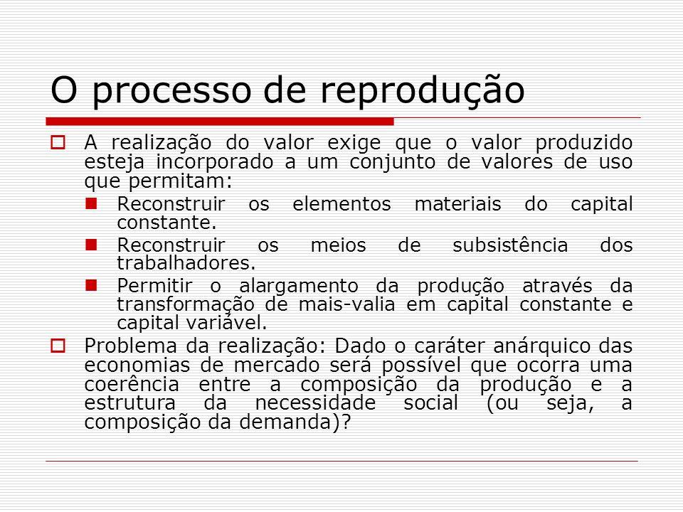 O processo de reprodução A realização do valor exige que o valor produzido esteja incorporado a um conjunto de valores de uso que permitam: Reconstrui